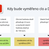 Nakupujte na AliExpressu výhodně a v češtině